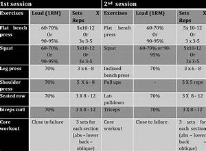 Details Of The Resistance Training Intervention Of Hr And