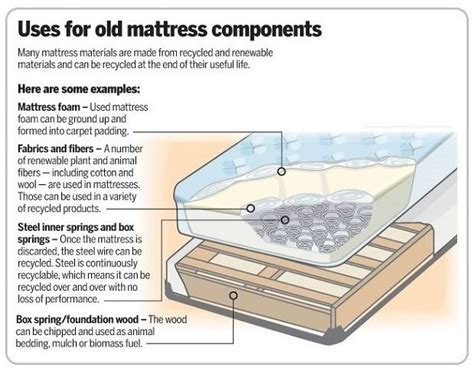 how to dispose of mattress how to properly dispose of an mattress recycle