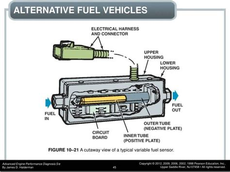 Chapter 10 Gasoline, Alternative Fuels, And Diesel