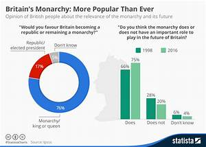 Chart  Britain U0026 39 S Monarchy  More Popular Than Ever