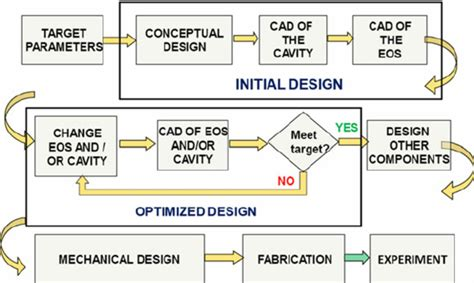 Proces Flow Diagram Component by Flow Chart Of The Computer Aided Design Using The