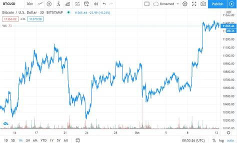 View bitcoin (btc) price prediction chart, yearly average forecast price chart, prediction tabular data of all months of the year 2021 and all other cryptocurrencies forecast. Bitcoin Price Prediction: Bullish in 2021, Investors HODL - CoinQuora