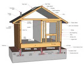home design diagram structural components san diego nabors inspections
