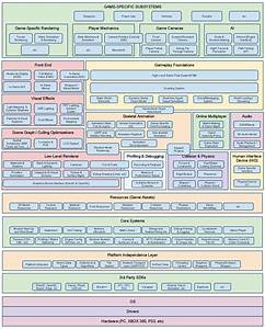 Game Engine Architecture  2nd Edition Overview Ch 1 Part 2