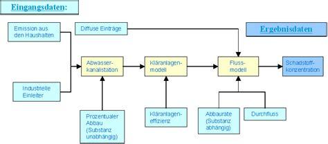 abwasser berechnen die planung einer sanit rtechnischen
