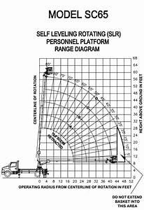 Manitex Sc65 Boom Truck   Range Chart