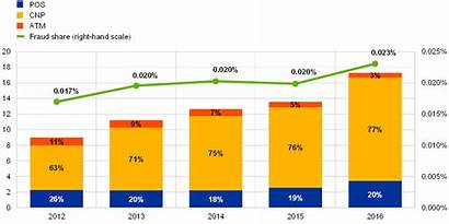 Fraud Card Eu Transaction Report Total Volume