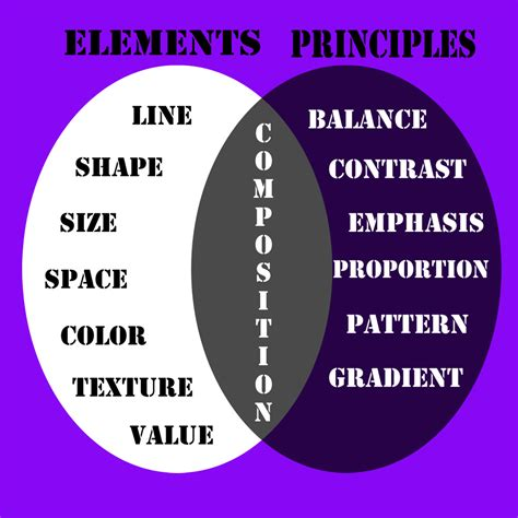 principles and elements of design assignment computer g7 w designeducation