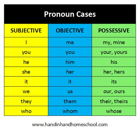 subjective objective and possessive pronoun cases free