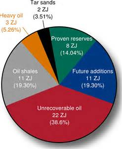 Photos of Oil Usage