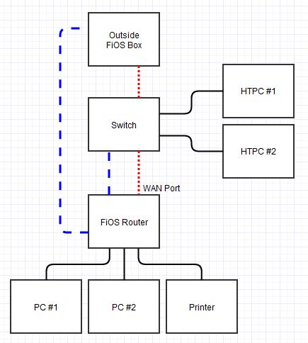 Verizon Wireles Wiring Diagram by Networking Verizon Fios Router And A Switch User