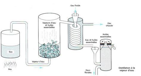 comment faire de l huile essentielle