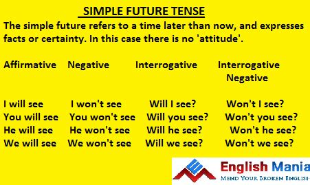 List Of Synonyms And Antonyms Of The Word Simple Future