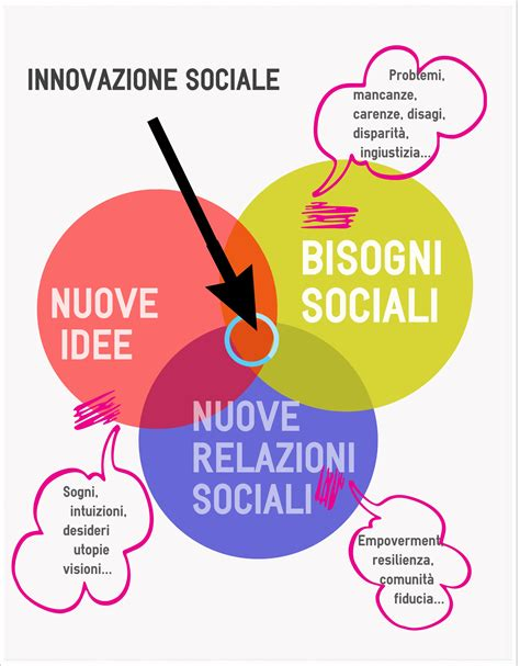 si鑒e sociale innovazione sociale valut azione