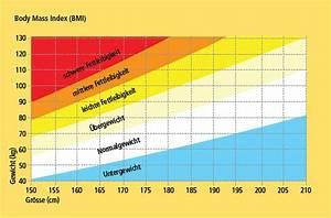 Body Mass Index Berechnen Frau : bmi ab wann bergewicht gesunde ern hrung lebensmittel ~ Themetempest.com Abrechnung