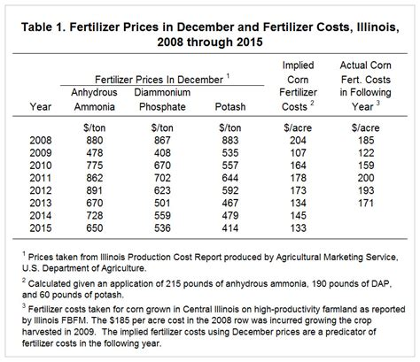Current Fertilizer Prices And Projected 2016 Fertilizer Costs • Farmdoc Daily