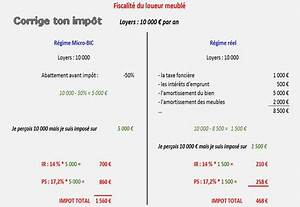 Calcul Des Frais Reel Impot : comment sont impos s les loyers de votre location meubl e ~ Premium-room.com Idées de Décoration