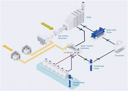 Cycle Combined Power Plants Pumps Plant Diagram