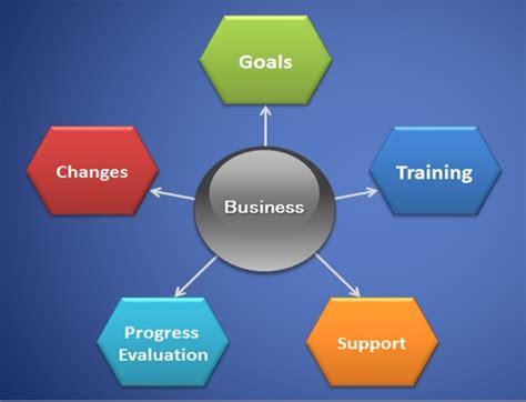 tips   effective entrepreneur business model