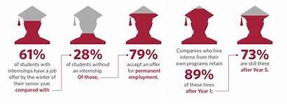 Internship Internships International Jobs Benefits Corporate Organizations