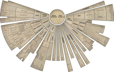 language history history of languages graph