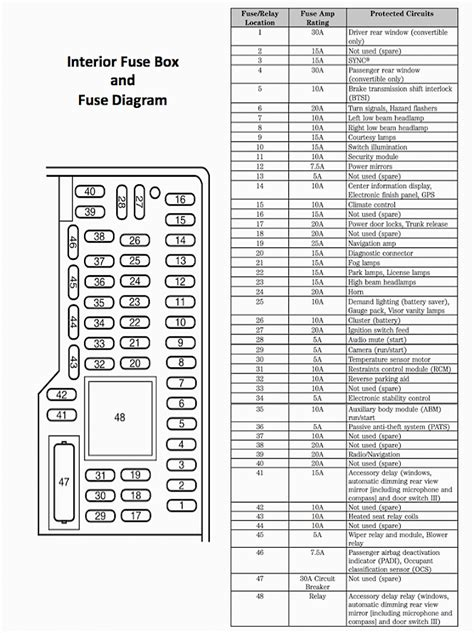 ford  fuse panel wiring diagram  schematic