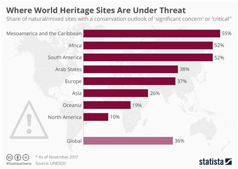 Chart: Where World Heritage Sites Are Under Threat | Statista