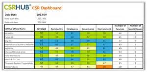 Excel Dashboard Template Csrhub Benchmark Template Csr Ratings