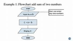 Algorithm And Flowchart
