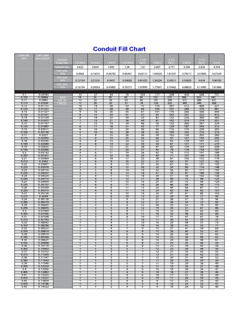 conduit fill chart fillable printable  forms handypdf