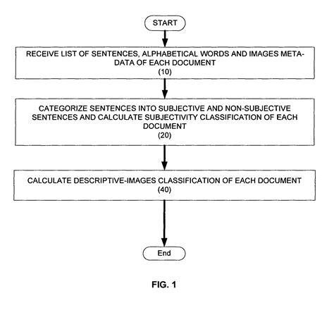 patent  method  system  document