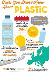 Facts You Didn U2019t Know About Plastic