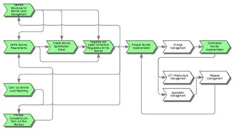 Service Level Management - ITIL V2