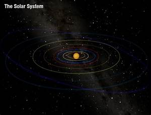 Our Solar System to Scale Distance - Pics about space