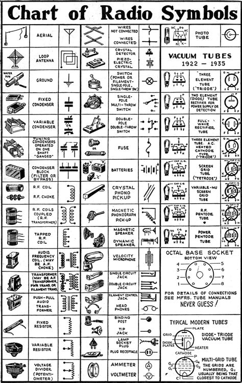 chart of radio symbols december 1942 radio craft rf cafe
