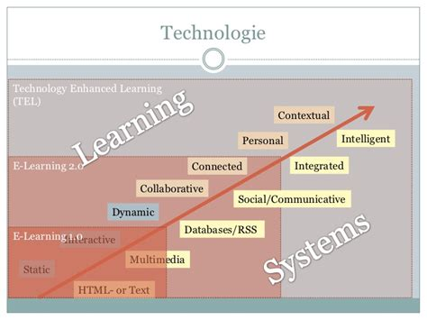 Blended Learning Strategieplan (2011 Flowchart Mcdonald Process Interview For Congruent Triangles Programming Loop Javascript Flow Chart Tips Showing Of Vision Circular Queue