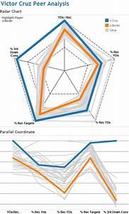 DuelingData: Radar Chart vs. Parallel Coordinate Chart ...