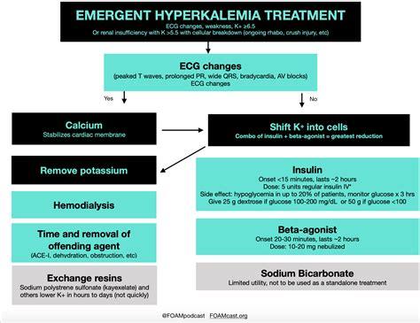Emergent Hyperkalemia Treatment Algorithm Ecg Changes
