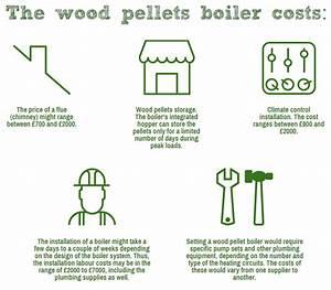 Wood Pellet Boilers Prices  2019