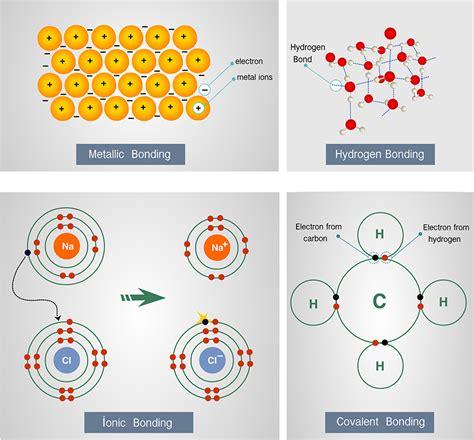 why do atoms form molecules wonderopolis