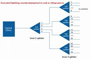 How To Design Your Ftth Network Splitting Level And Ratio
