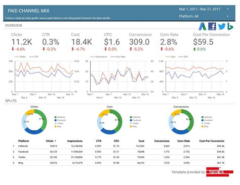 data studio templates data studio adds third data connectors from supermetrics and others