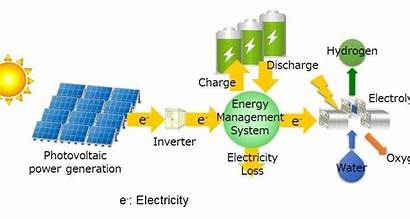 Hydrogen Production Cost Technology Battery Pv Solar