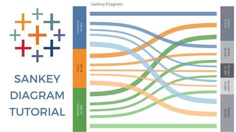 sankey diagram tableau youtube
