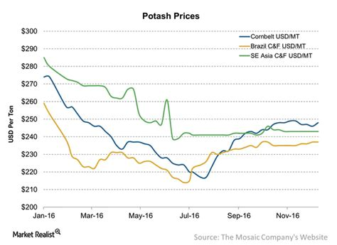potash outlook  oversupply  demand investing news network