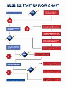 U514d U8d39 Business Flow Chart