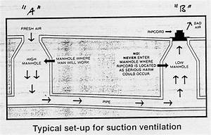 Confined Space Ventilation Diagram
