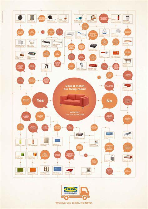 ikea si鑒e social la nuova cagna ikea sfrutta il potere visivo dell infografica