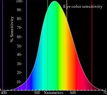 78+ Images About Visible Spectrum On Pinterest