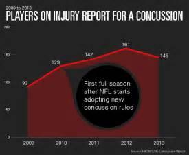 NFL Football Concussion Statistics